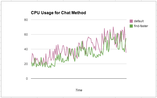 CPU Utilization improvements of Find Faster for `_id` lookups