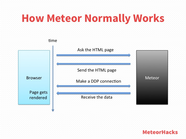 How Meteor Normally Works