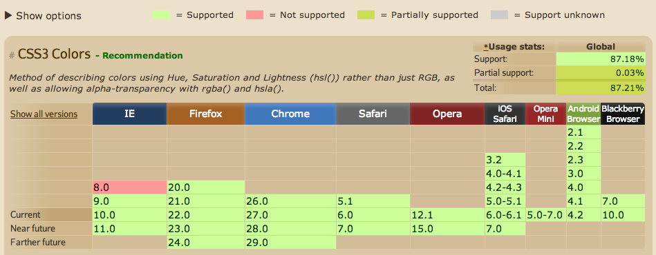 rgba() browsers support