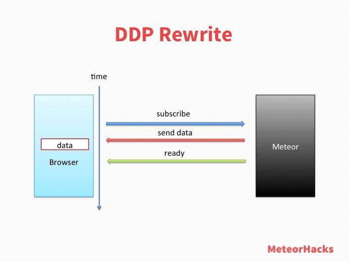 DDP Rewrite