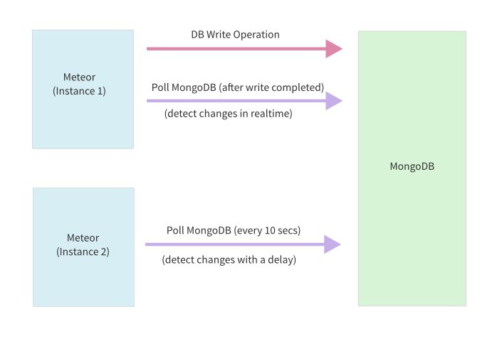 Real-time Changes with MongoDB Polling
