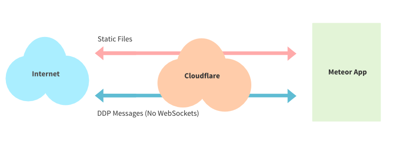 Using Cloudflare with Disabling WebSockets