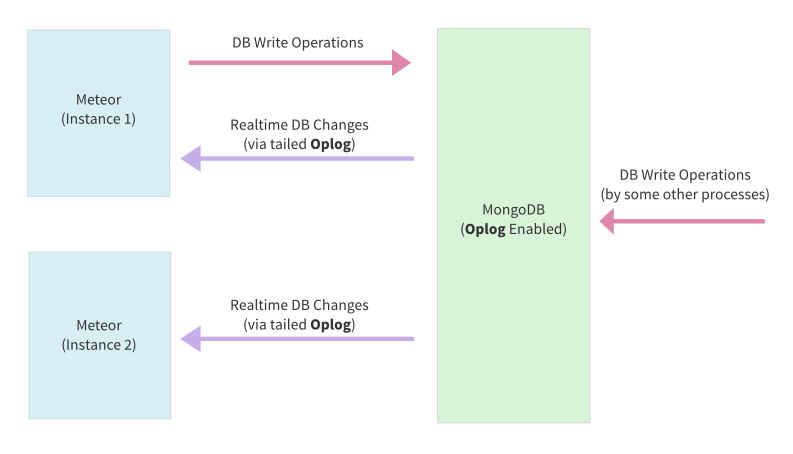 Real-time Changes with oplog