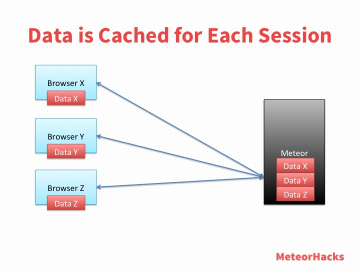 Data is Cached for Each Session