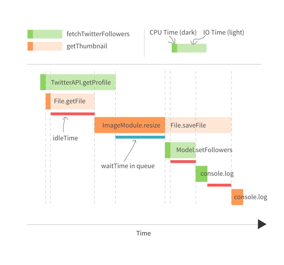 Understanding Event Loop