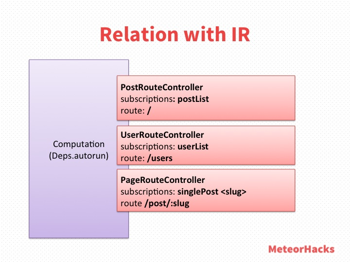 Relation with Iron Router