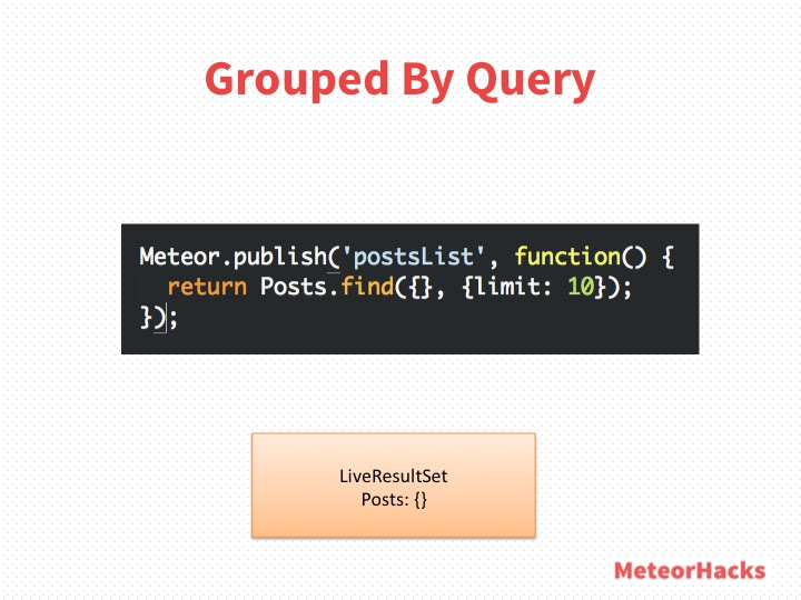 Grouped by Query