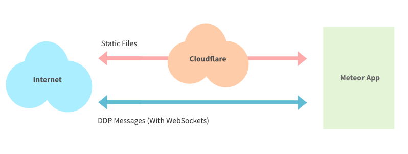 Using Cloudflare with WebSockets