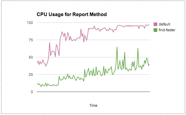 Huge CPU gain for Meteor with find-faster