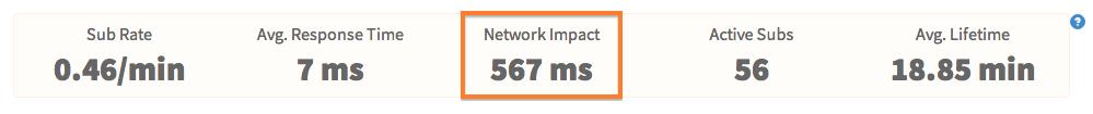Meteor APM - Network Impact