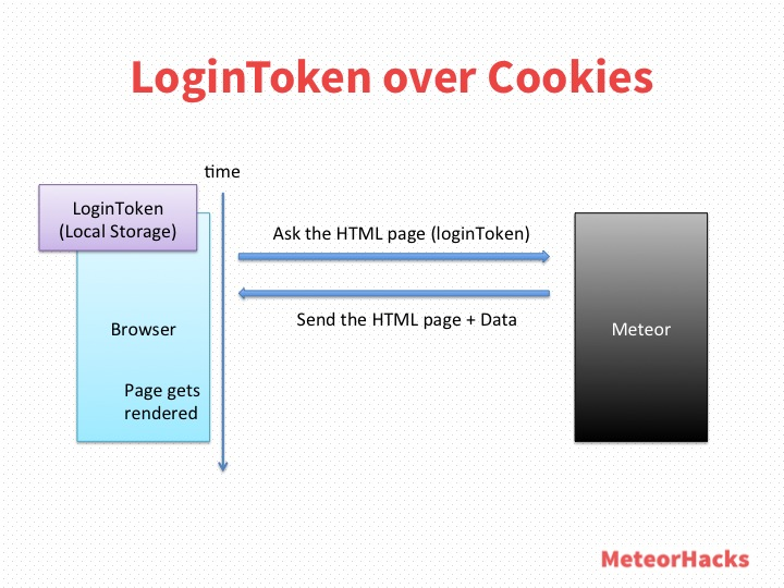LoginToken over Cookies
