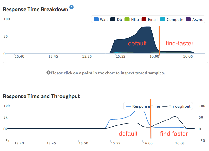 Find Faster Response Time Improvements for Big Queries