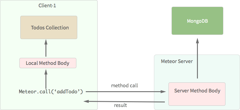 Method Call Flow